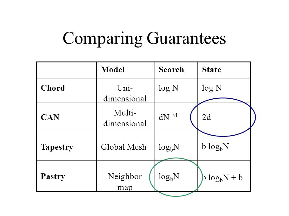 Comparing Guarantees log b NNeighbor map Pastry b log b N log b NGlobal MeshTapestry 2ddN 1/d Multi- dimensional CAN log N Uni- dimensional Chord StateSearchModel b log b N + b