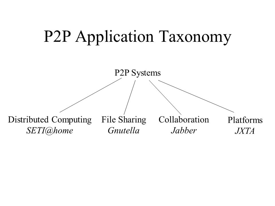 P2P Application Taxonomy P2P Systems Distributed Computing SETI@home File Sharing Gnutella Collaboration Jabber Platforms JXTA