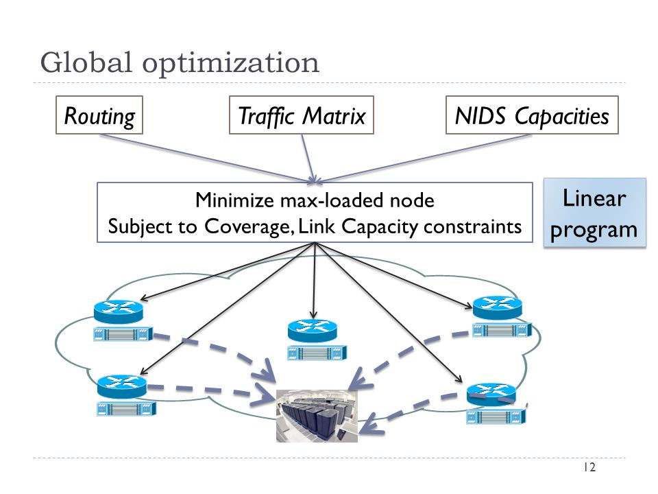 Global optimization 12 Minimize max-loaded node Subject to Coverage, Link Capacity constraints Traffic MatrixNIDS CapacitiesRouting Linear program Linear program