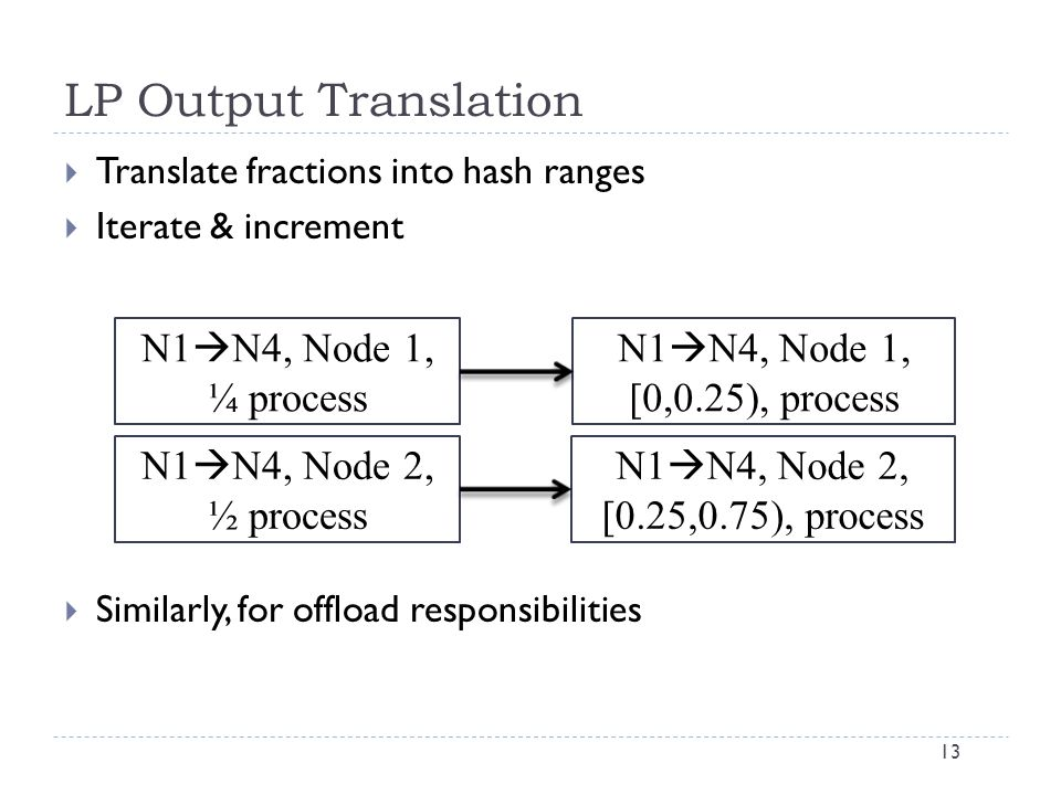 LP Output Translation 13  Translate fractions into hash ranges  Iterate & increment  Similarly, for offload responsibilities N1  N4, Node 1, ¼ process N1  N4, Node 1, [0,0.25), process N1  N4, Node 2, ½ process N1  N4, Node 2, [0.25,0.75), process