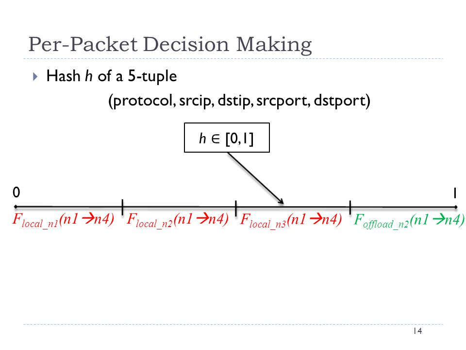 Per-Packet Decision Making 14  Hash h of a 5-tuple (protocol, srcip, dstip, srcport, dstport) F local_n1 (n1  n4)F local_n2 (n1  n4) F local_n3 (n1  n4) F offload_n2 (n1  n4) 0 1
