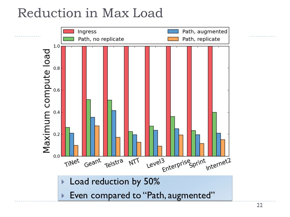 Reduction in Max Load 22  Load reduction by 50%  Even compared to Path, augmented  Load reduction by 50%  Even compared to Path, augmented