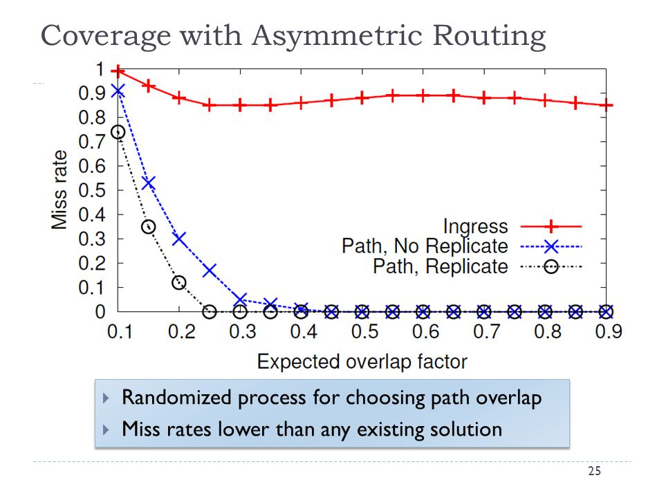 Coverage with Asymmetric Routing 25  Randomized process for choosing path overlap  Miss rates lower than any existing solution  Randomized process for choosing path overlap  Miss rates lower than any existing solution