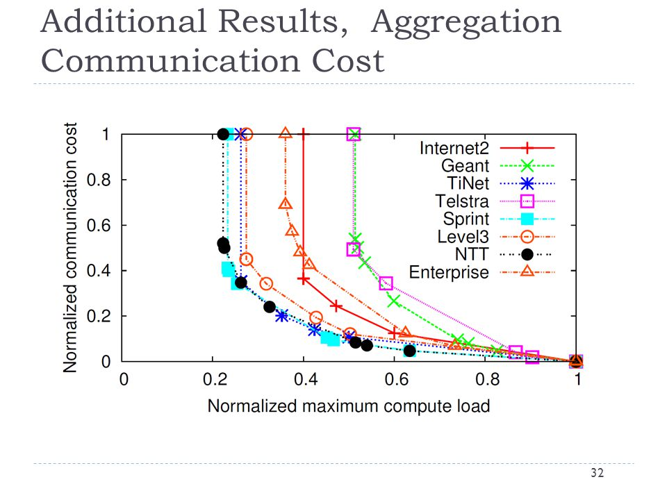 Additional Results, Aggregation Communication Cost 32
