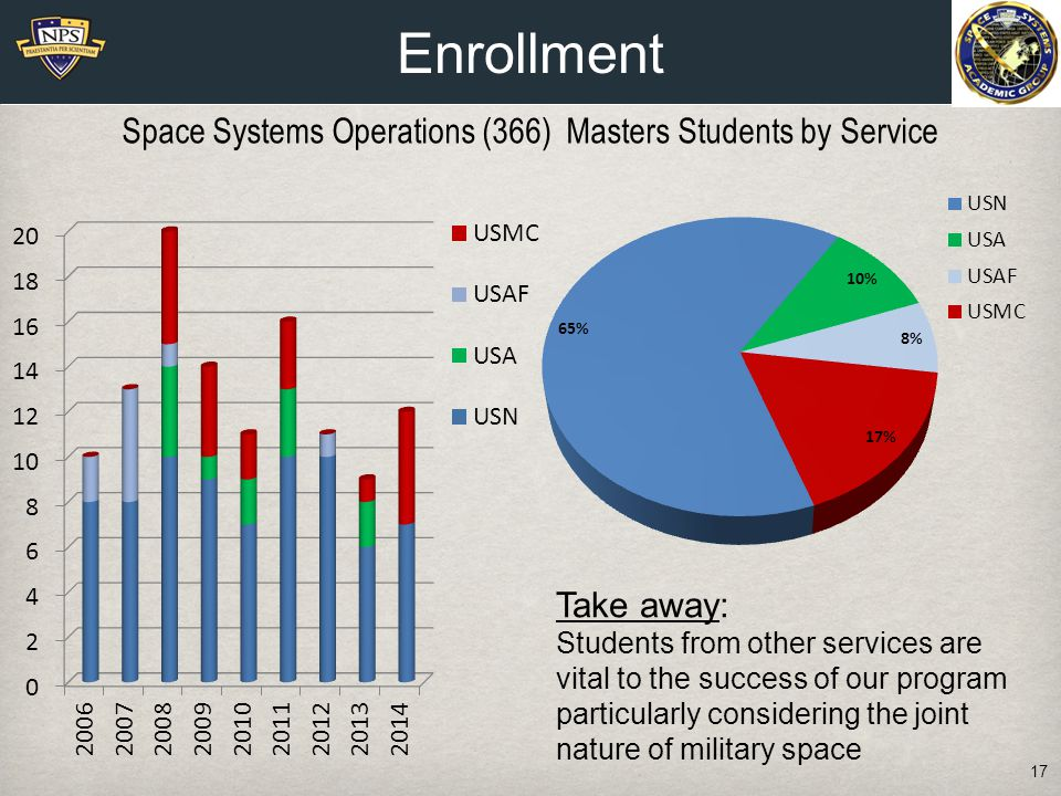 17 Take away: Students from other services are vital to the success of our program particularly considering the joint nature of military space Space Systems Operations (366) Masters Students by Service Enrollment