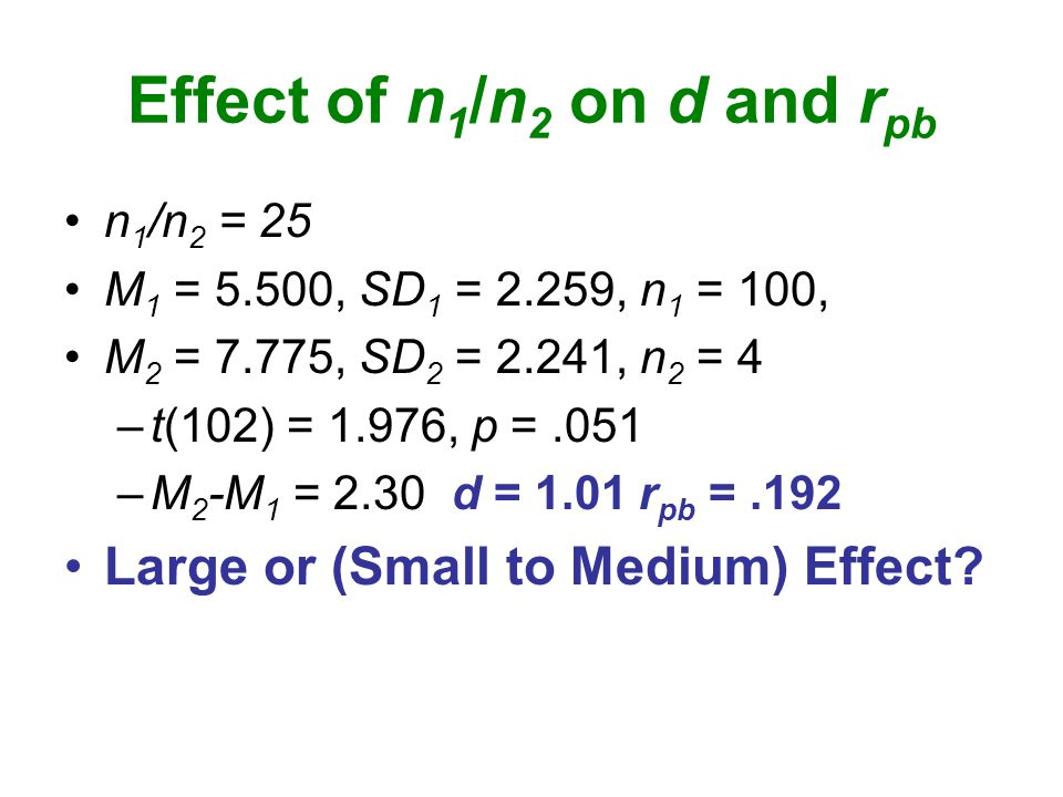 Effect of n 1 /n 2 on d and r pb n 1 /n 2 = 25 M 1 = 5.500, SD 1 = 2.259, n 1 = 100, M 2 = 7.775, SD 2 = 2.241, n 2 = 4 –t(102) = 1.976, p =.051 –M 2 -M 1 = 2.30 d = 1.01 r pb =.192 Large or (Small to Medium) Effect