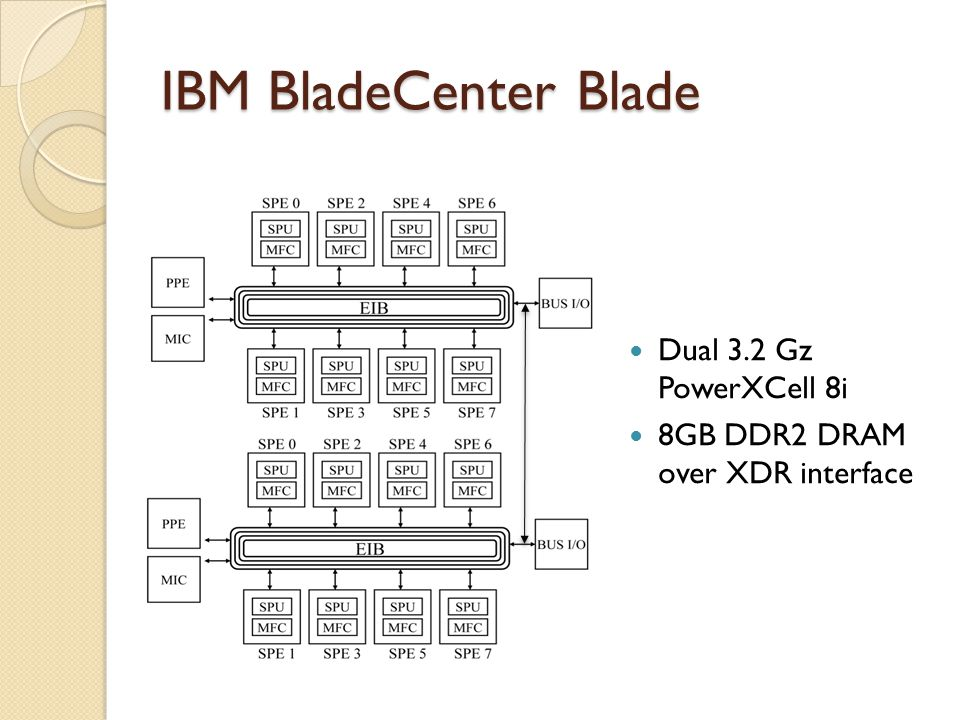 IBM BladeCenter Blade Dual 3.2 Gz PowerXCell 8i 8GB DDR2 DRAM over XDR interface