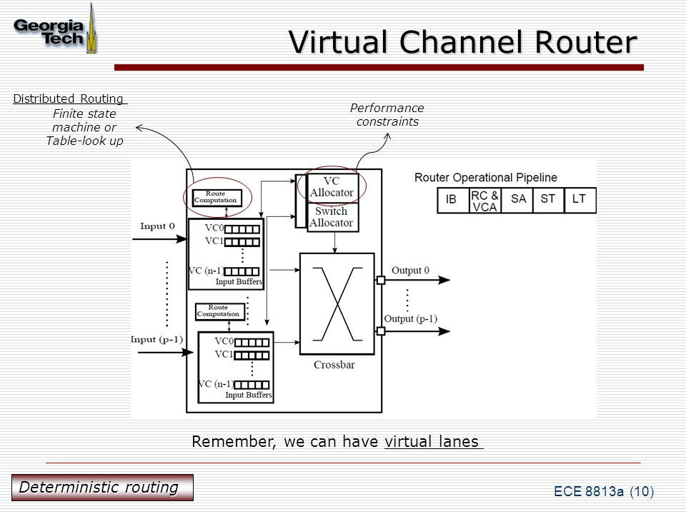 ECE 8813a (10) Virtual Channel Router Finite state machine or Table-look up Performance constraints Remember, we can have virtual lanes Deterministic routing Distributed Routing