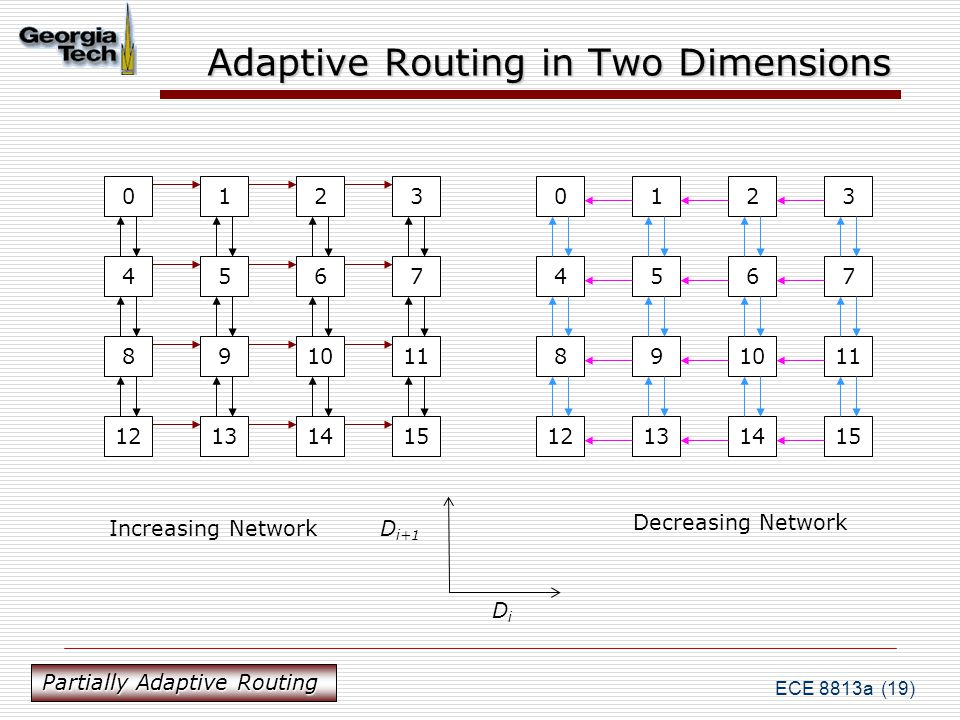 ECE 8813a (19) Adaptive Routing in Two Dimensions 0123 4567 891011 12131415 0123 4567 891011 12131415 Increasing Network Decreasing Network D i+1 DiDi Partially Adaptive Routing