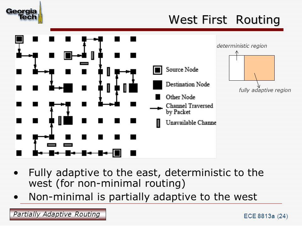 ECE 8813a (24) West First Routing Fully adaptive to the east, deterministic to the west (for non-minimal routing) Non-minimal is partially adaptive to the west deterministic region fully adaptive region Partially Adaptive Routing