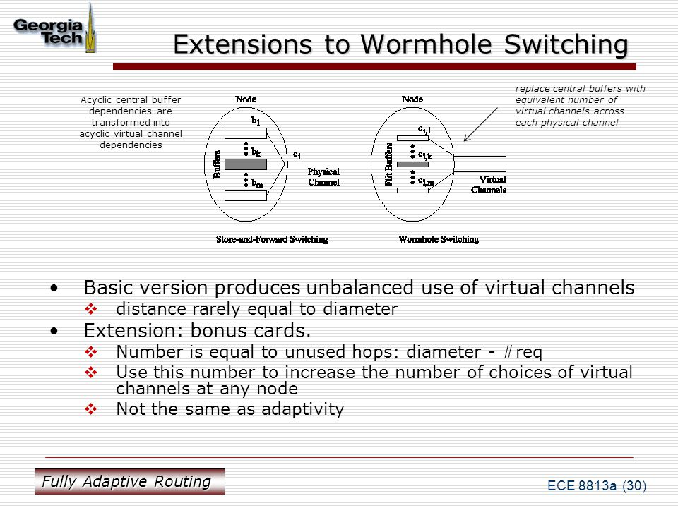 ECE 8813a (30) Extensions to Wormhole Switching replace central buffers with equivalent number of virtual channels across each physical channel Acyclic central buffer dependencies are transformed into acyclic virtual channel dependencies Basic version produces unbalanced use of virtual channels  distance rarely equal to diameter Extension: bonus cards.