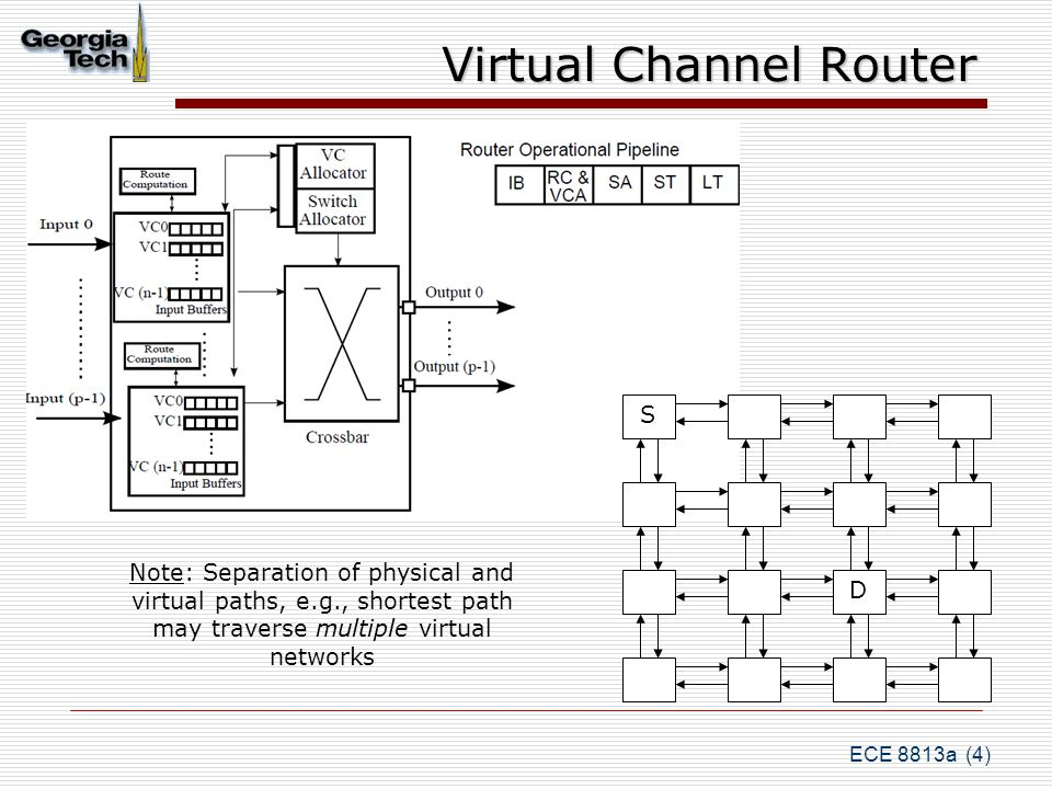 ECE 8813a (4) Virtual Channel Router S D Note: Separation of physical and virtual paths, e.g., shortest path may traverse multiple virtual networks