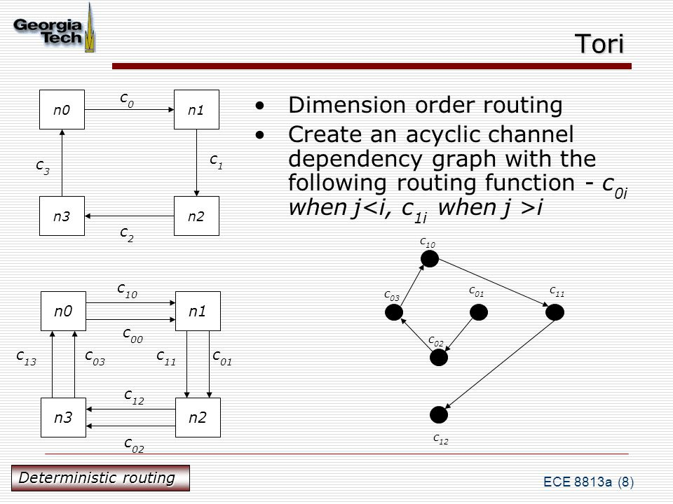 ECE 8813a (8) Tori Dimension order routing Create an acyclic channel dependency graph with the following routing function - c 0i when j i n0n1 n3n2 c0c0 c1c1 c2c2 c3c3 c 13 n0n1 n3n2 c 10 c 11 c 02 c 12 c 01 c 03 c 00 c 10 c 11 c 12 c 01 c 02 c 03 Deterministic routing