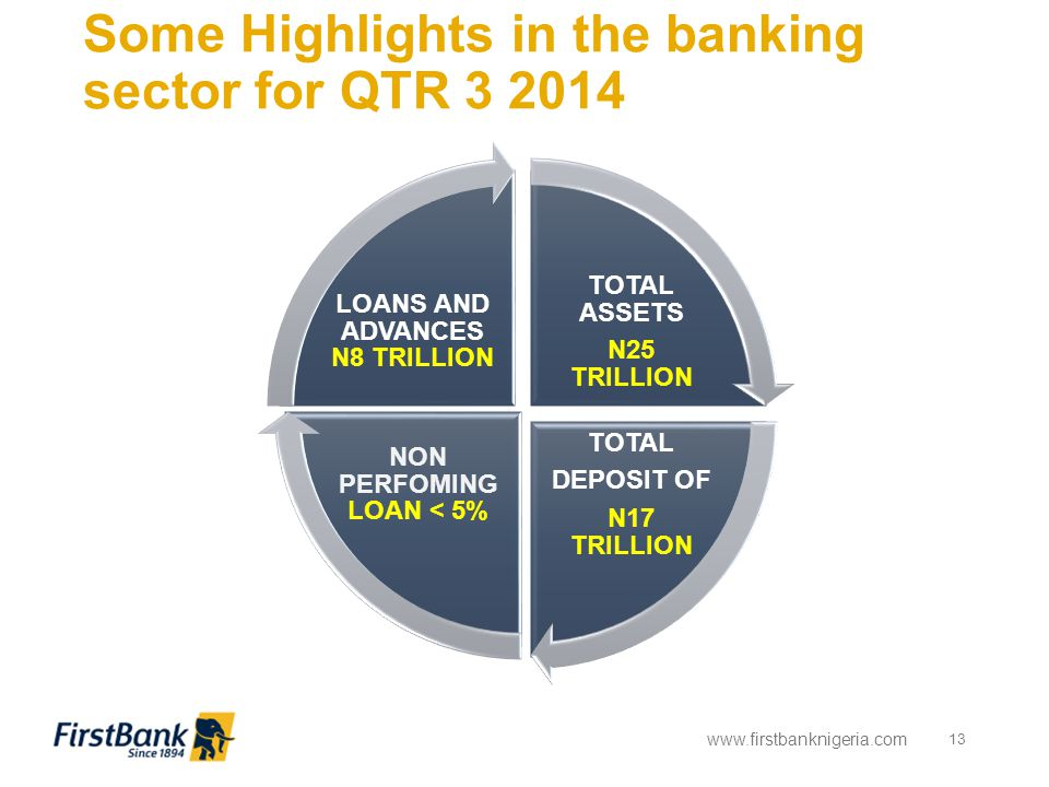 Some Highlights in the banking sector for QTR 3 2014 www.firstbanknigeria.com 13 TOTAL ASSETS N25 TRILLION TOTAL DEPOSIT OF N17 TRILLION NON PERFOMING LOAN < 5% LOANS AND ADVANCES N8 TRILLION
