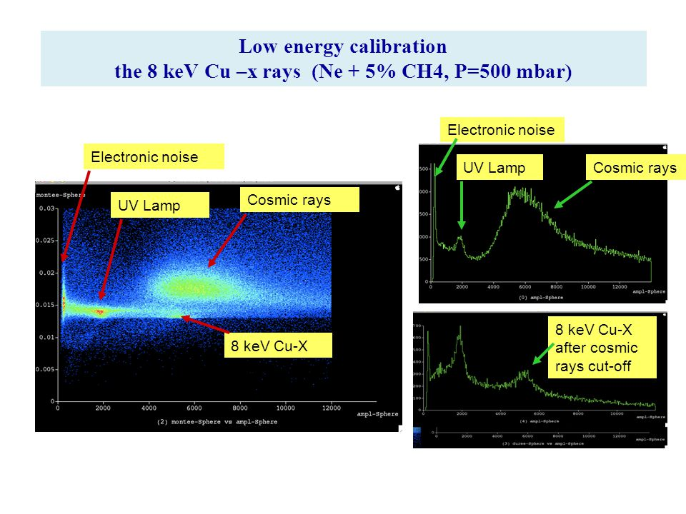 Low energy calibration the 8 keV Cu –x rays (Ne + 5% CH4, P=500 mbar) 8 keV Cu-X Cosmic rays UV Lamp Electronic noise UV LampCosmic rays 8 keV Cu-X after cosmic rays cut-off
