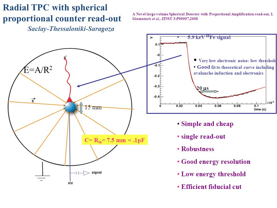 Radial TPC with spherical proportional counter read-out Saclay-Thessaloniki-Saragoza 5.9 keV 55 Fe signal Very low electronic noise: low threshold Good fit to theoretical curve including avalanche induction and electronics E=A/R 2 20  s Simple and cheap single read-out Robustness Good energy resolution Low energy threshold Efficient fiducial cut 15 mm A Novel large-volume Spherical Detector with Proportional Amplification read-out, I.