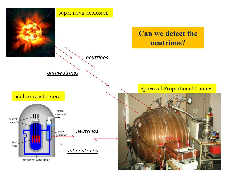 neutrinos antineutrinos super nova explosion nuclear reactor core Spherical Proportional Counter Can we detect the neutrinos