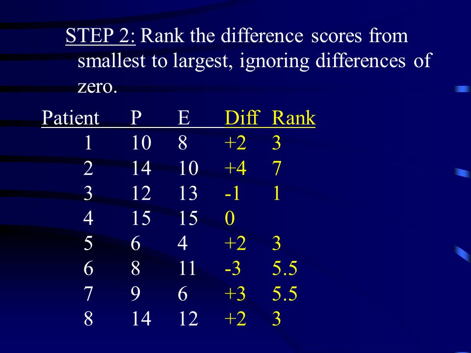 STEP 1: Determine difference scores PatientPEDiff 1108+2 21410+4 31213-1 415150 564+2 6811-3 796+3 81412+2
