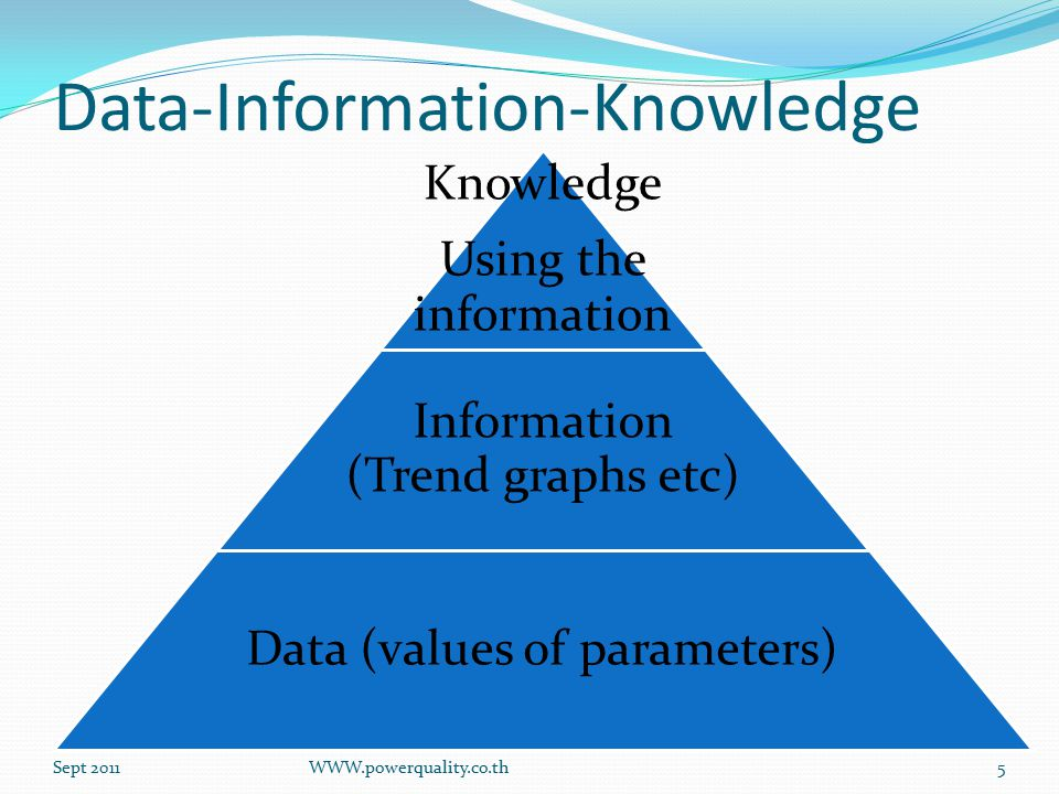 Data-Information-Knowledge Knowledge Using the information Information (Trend graphs etc) Data (values of parameters) Sept 2011WWW.powerquality.co.th5