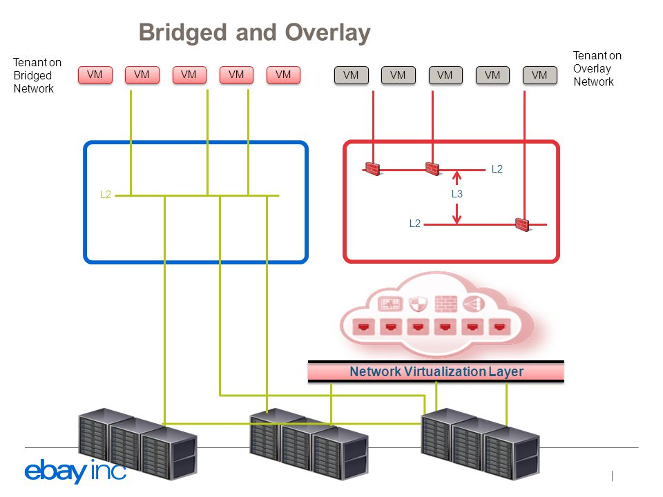 Network Virtualization Layer L2 VM L2 L3 VM Tenant on Overlay Network Tenant on Bridged Network Bridged and Overlay
