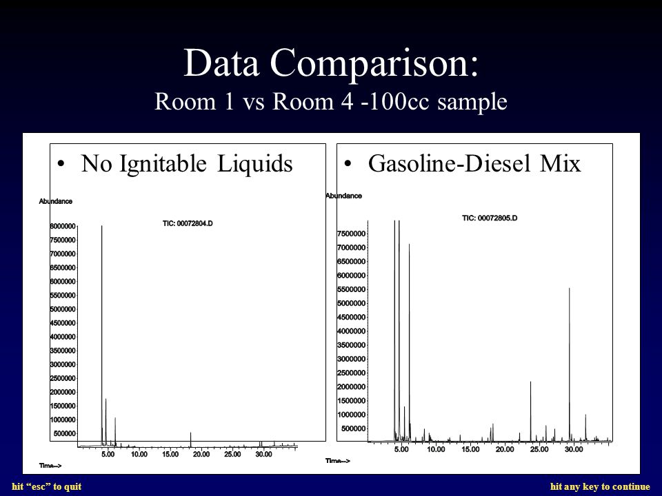hit esc to quit hit any key to continue Data Comparison: Room 1 vs Room 4 -100cc sample No Ignitable LiquidsGasoline-Diesel Mix