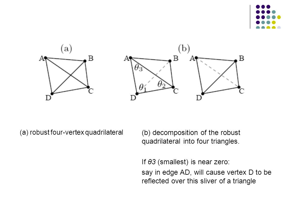 (a) robust four-vertex quadrilateral (b) decomposition of the robust quadrilateral into four triangles.