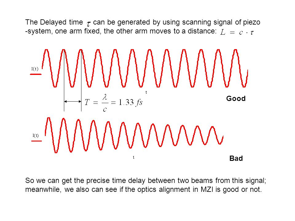 The Delayed time can be generated by using scanning signal of piezo -system, one arm fixed, the other arm moves to a distance: So we can get the precise time delay between two beams from this signal; meanwhile, we also can see if the optics alignment in MZI is good or not.