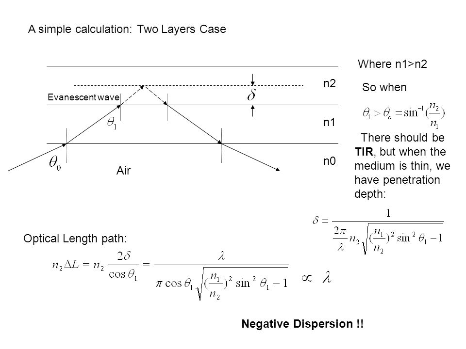 A simple calculation: Two Layers Case n0 n1 n2 Air Where n1>n2 So when There should be TIR, but when the medium is thin, we have penetration depth: Evanescent wave Optical Length path: Negative Dispersion !!