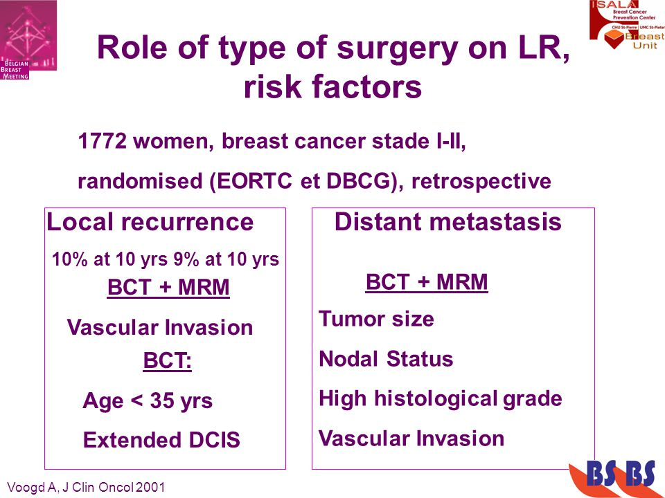 Role of type of surgery on LR, risk factors 1772 women, breast cancer stade I-II, randomised (EORTC et DBCG), retrospective Voogd A, J Clin Oncol 2001 BCT: Age < 35 yrs Extended DCIS Local recurrence 10% at 10 yrs 9% at 10 yrs Tumor size Nodal Status High histological grade Vascular Invasion BCT + MRM Vascular Invasion Distant metastasis BCT + MRM