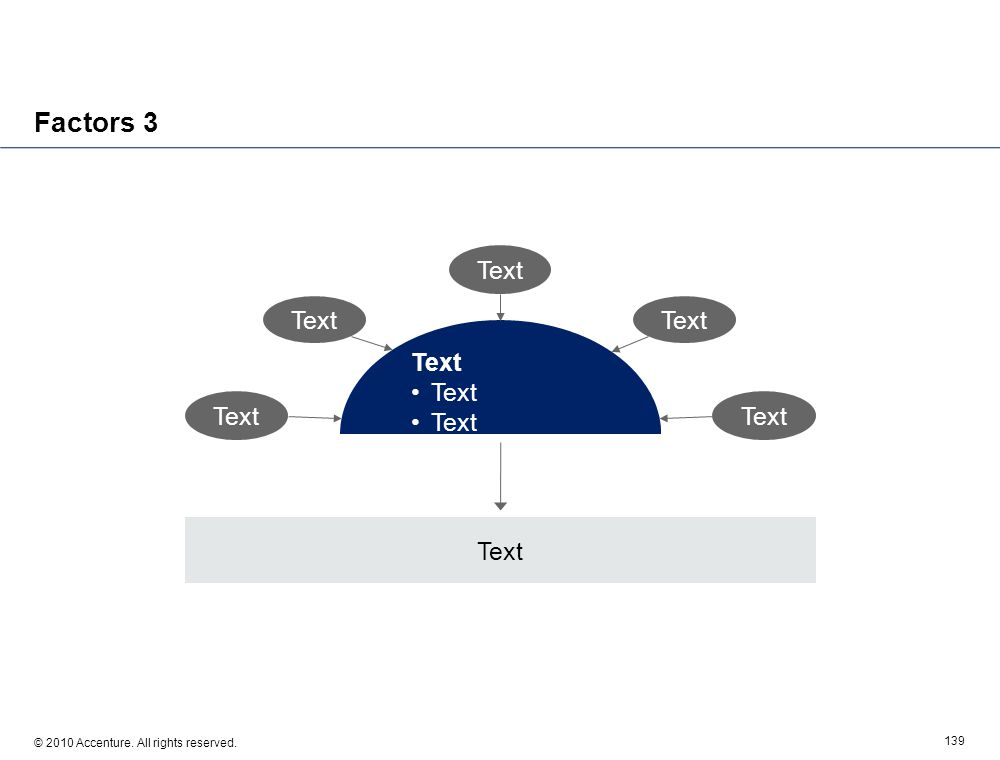 © 2010 Accenture. All rights reserved. 139 Factors 3 Text