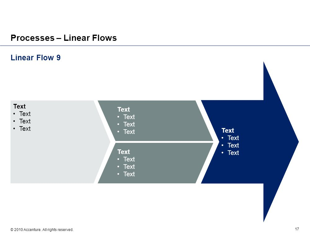 Linear Flow 9 © 2010 Accenture. All rights reserved. 17 Processes – Linear Flows Text
