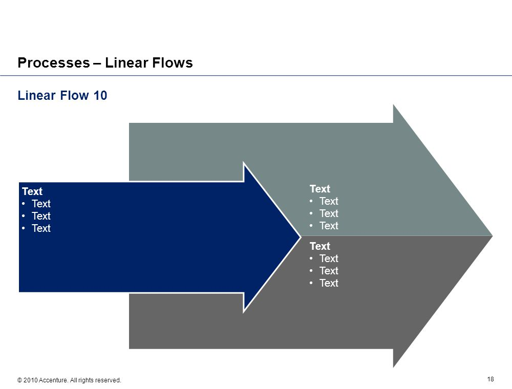 Linear Flow 10 © 2010 Accenture. All rights reserved. 18 Processes – Linear Flows Text