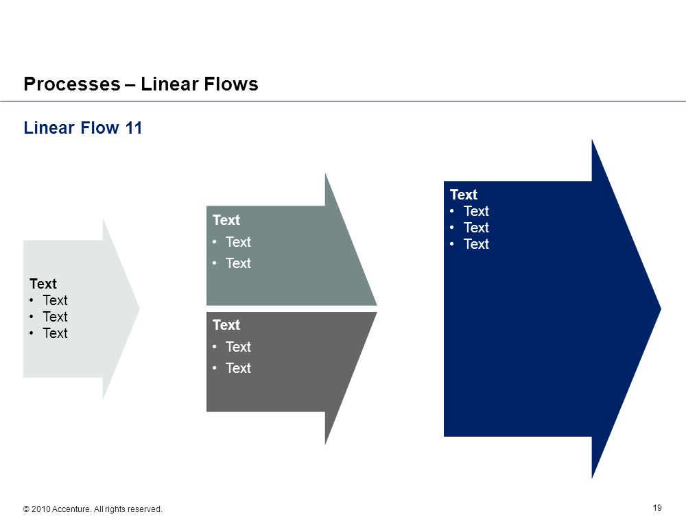 Linear Flow 11 © 2010 Accenture. All rights reserved. 19 Processes – Linear Flows Text
