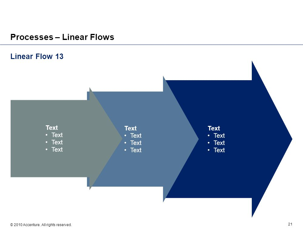 Linear Flow 13 © 2010 Accenture. All rights reserved. 21 Processes – Linear Flows Text