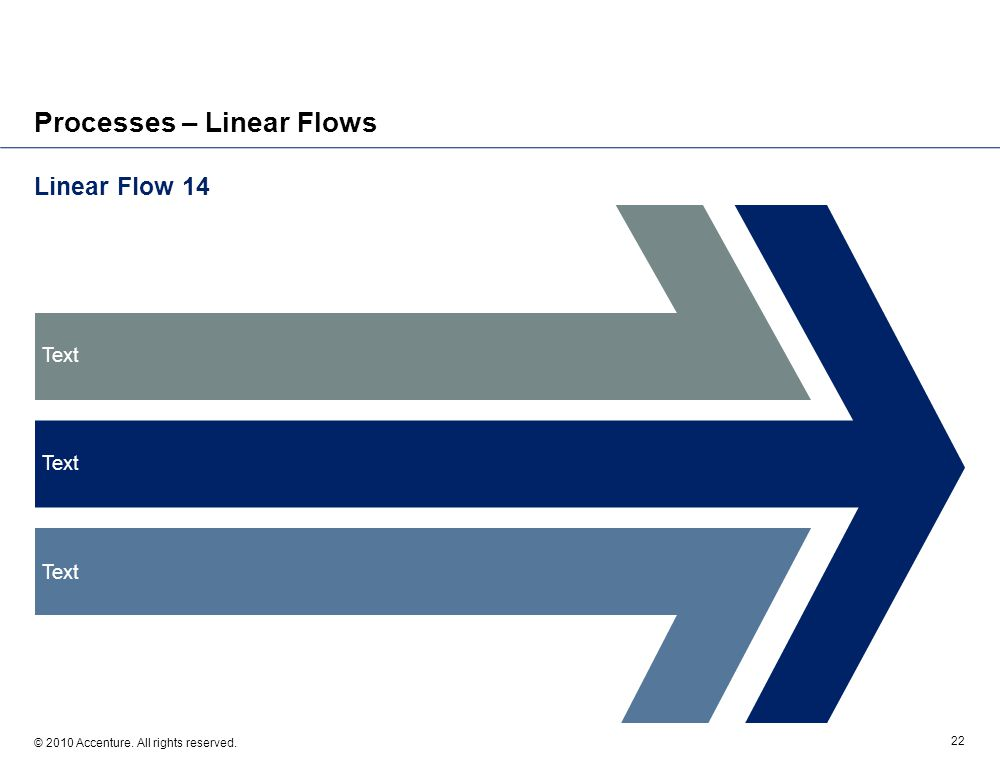 Linear Flow 14 © 2010 Accenture. All rights reserved. 22 Processes – Linear Flows Text