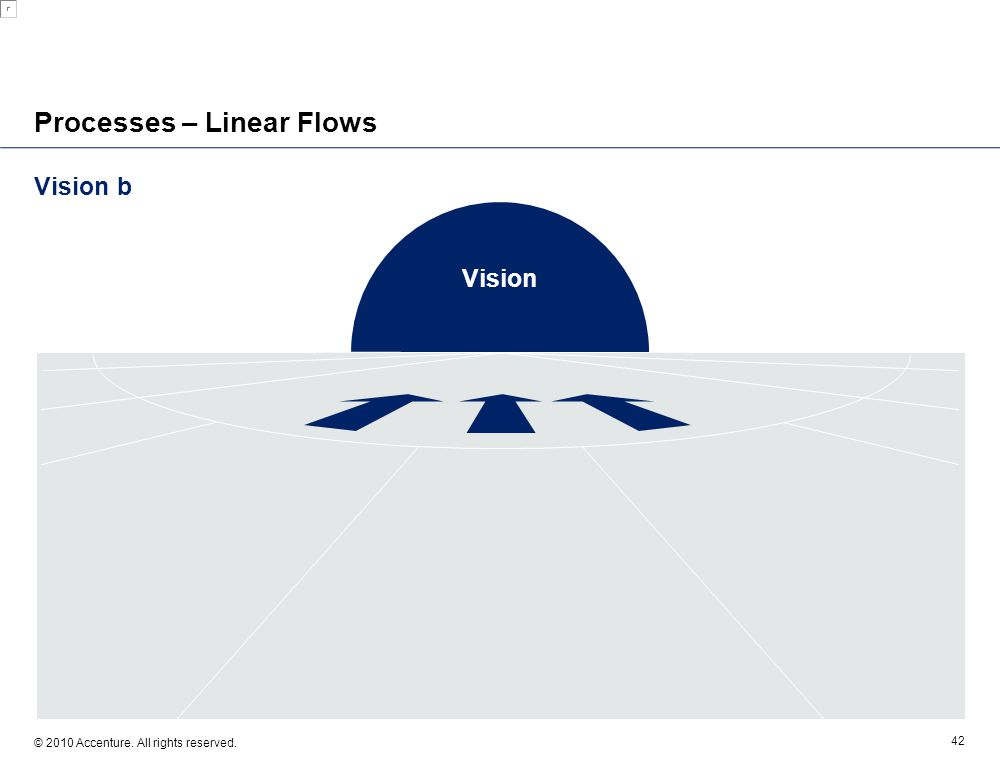 Vision b © 2010 Accenture. All rights reserved. 42 Processes – Linear Flows Vision