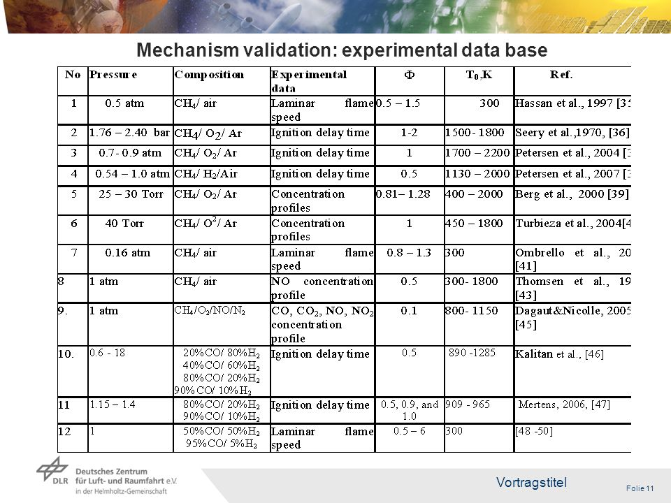 Folie 11 Vortragstitel 11 Mechanism validation: experimental data base