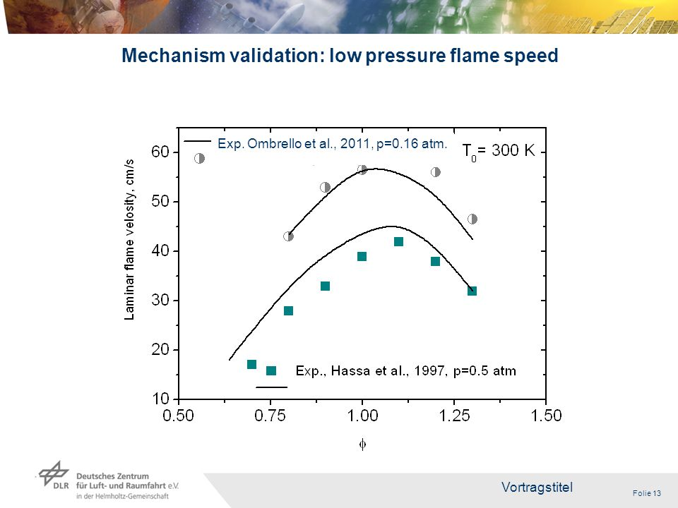 Folie 13 Vortragstitel 13 Mechanism validation: low pressure flame speed Exp.