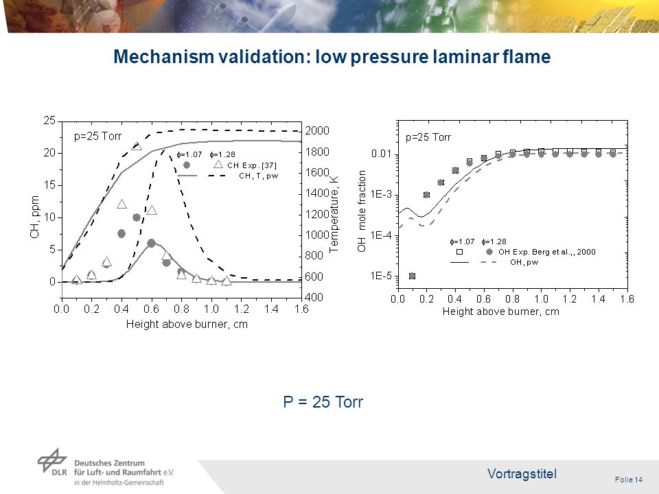 Folie 14 Vortragstitel 14 Mechanism validation: low pressure laminar flame P = 25 Torr