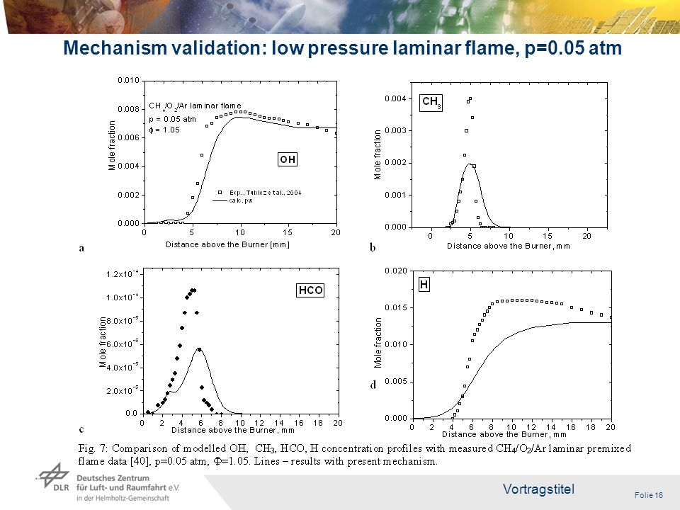 Folie 16 Vortragstitel 16 Mechanism validation: low pressure laminar flame, p=0.05 atm