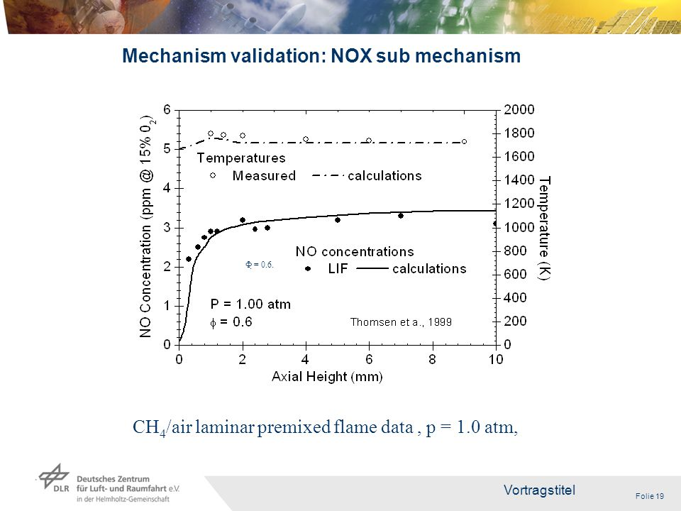 Folie 19 Vortragstitel 19 Mechanism validation: NOX sub mechanism CH 4 /air laminar premixed flame data, p = 1.0 atm, Ф = 0.6.