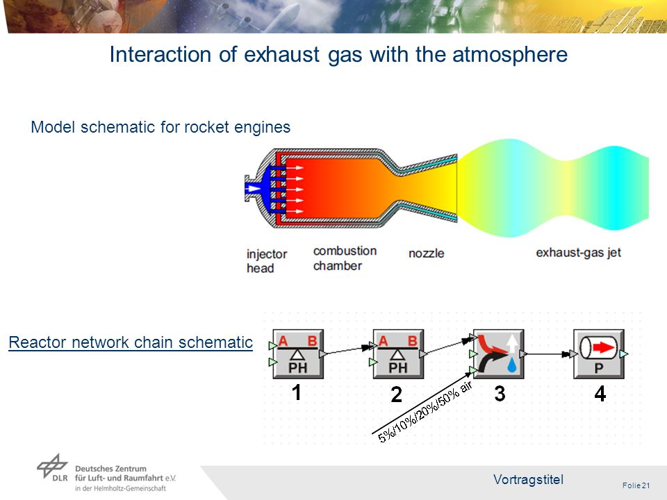 Folie 21 Vortragstitel 21 Reactor network chain schematic Interaction of exhaust gas with the atmosphere Model schematic for rocket engines