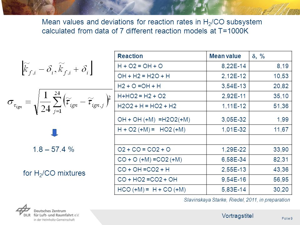 Folie 9 Vortragstitel 9 ReactionMean value  % H + O2 = OH + O8,22E-148,19 OH + H2 = H2O + H2,12E-1210,53 H2 + O =OH + H3,54E-1320,82 H+HO2 = H2 + O22,92E-1135,10 H2O2 + H = HO2 + H21,11E-1251,36 OH + OH (+M) =H2O2(+M)3,05E-321,99 H + O2 (+M) = HO2 (+M)1,01E-3211,67 O2 + CO = CO2 + O1,29E-2233,90 CO + O (+M) =CO2 (+M)6,58E-3482,31 CO + OH =CO2 + H2,55E-1343,36 CO + HO2 =CO2 + OH9,54E-1656,95 HCO (+M) = H + CO (+M)5,83E-1430,20 Mean values and deviations for reaction rates in H 2 /CO subsystem calculated from data of 7 different reaction models at T=1000K 1.8 – 57.4 % Slavinskaya Starke, Riedel, 2011, in preparation for H 2 /CO mixtures