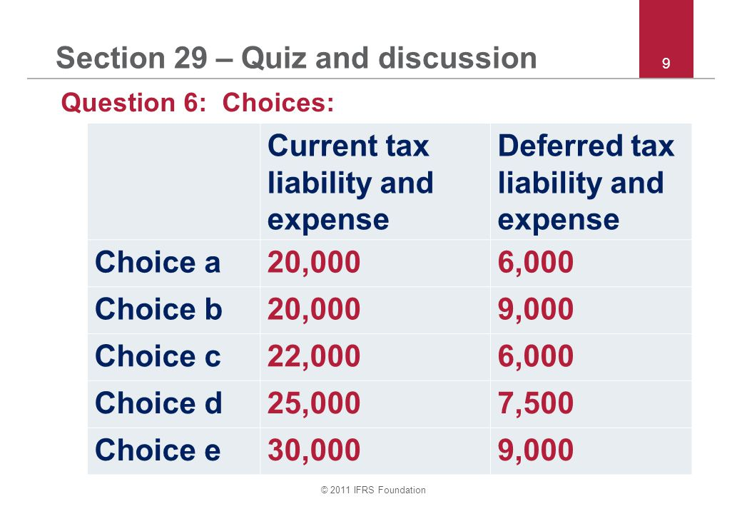 © 2011 IFRS Foundation 9 Section 29 – Quiz and discussion Question 6: Choices: Current tax liability and expense Deferred tax liability and expense Choice a20,0006,000 Choice b20,0009,000 Choice c22,0006,000 Choice d25,0007,500 Choice e30,0009,000