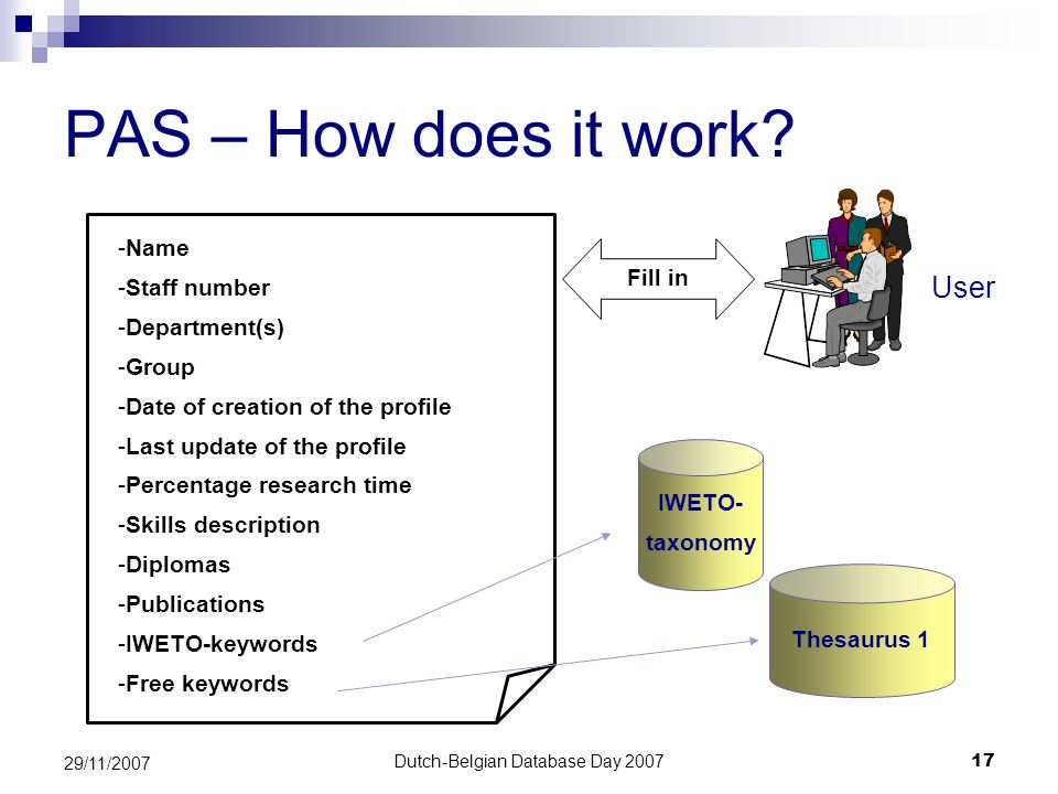 Dutch-Belgian Database Day 200717 29/11/2007 PAS – How does it work.