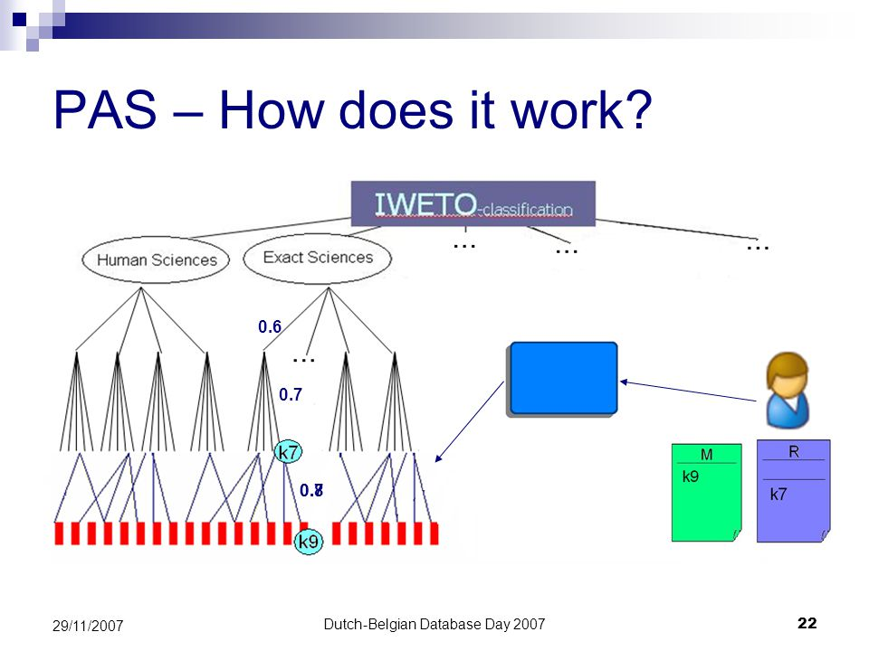 Dutch-Belgian Database Day 200722 29/11/2007 PAS – How does it work 0.6 0.7 0.80.7