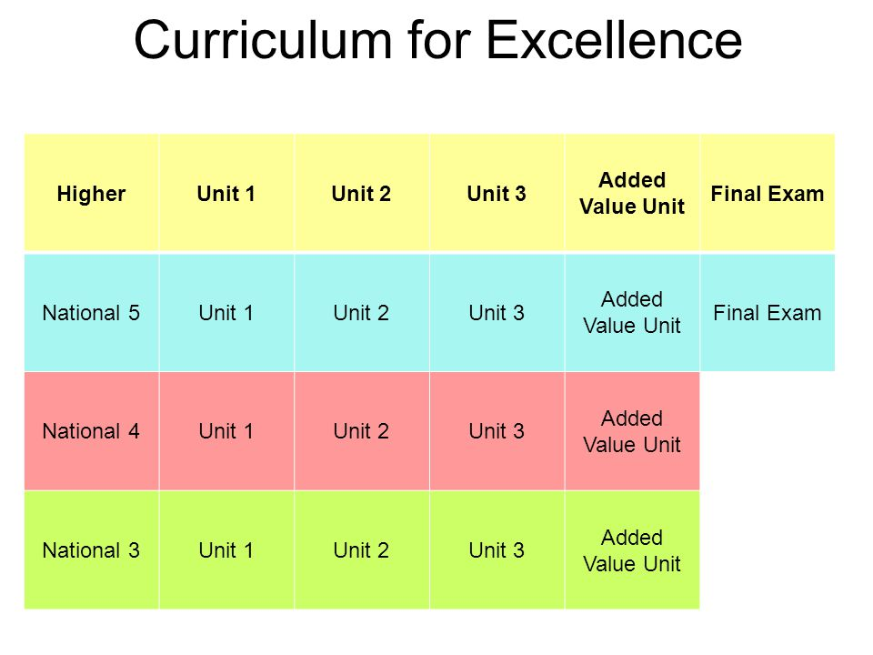 Curriculum for Excellence HigherUnit 1Unit 2Unit 3 Added Value Unit Final Exam National 5Unit 1Unit 2Unit 3 Added Value Unit Final Exam National 4Unit 1Unit 2Unit 3 Added Value Unit National 3Unit 1Unit 2Unit 3 Added Value Unit