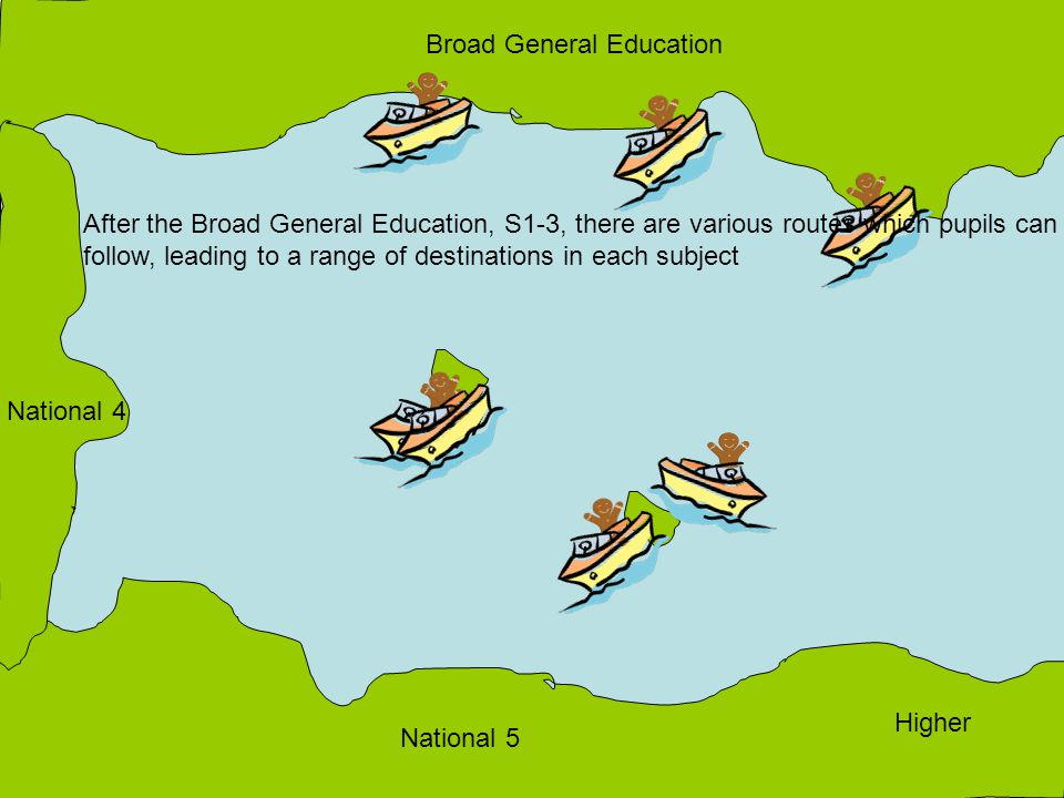 Higher National 5 National 4 Broad General Education After the Broad General Education, S1-3, there are various routes which pupils can follow, leading to a range of destinations in each subject