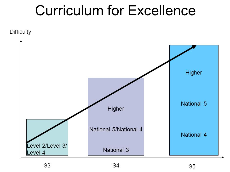 S3S4 S5 Difficulty Level 2/Level 3/ Level 4 Higher National 5/National 4 National 3 Higher National 5 National 4 Curriculum for Excellence