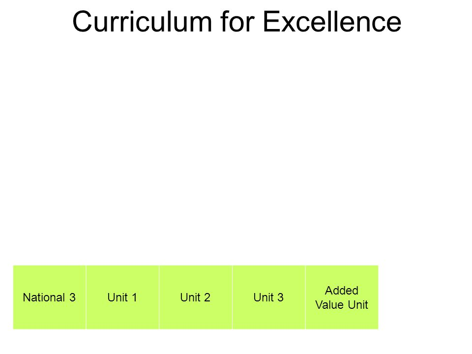 Curriculum for Excellence National 3Unit 1Unit 2Unit 3 Added Value Unit